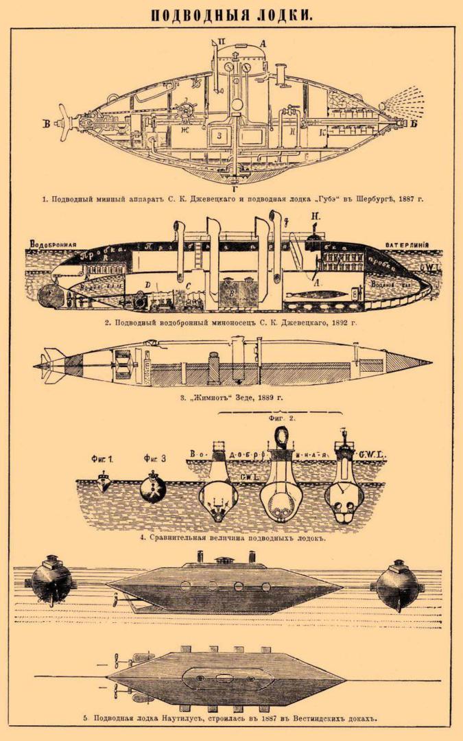 Подводные лодки Джевецкого различных конструкций в Энциклопедии Брокгауза и Ефрона. Между 1890 и 1907