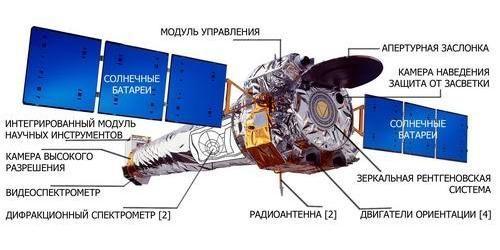 Рентгеновская обсерватория Chandra