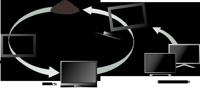 В части из SORPLAS ™ могут быть переработаны в несколько раз.