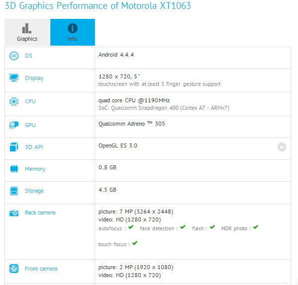 Motorola  XT1063