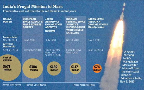 График, затраченных средств, стран, запускавших космические аппараты к орбите Марса