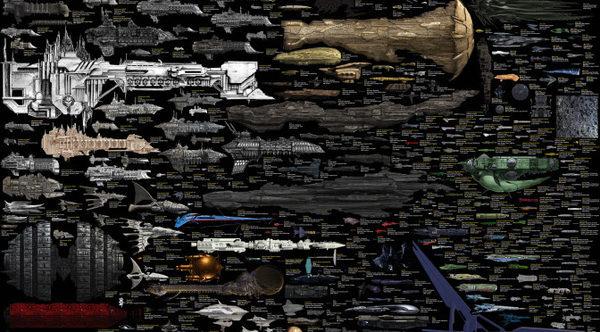 Почти все научно-фантастические космические корабли которые вы знаете находятся на этом массивном графике