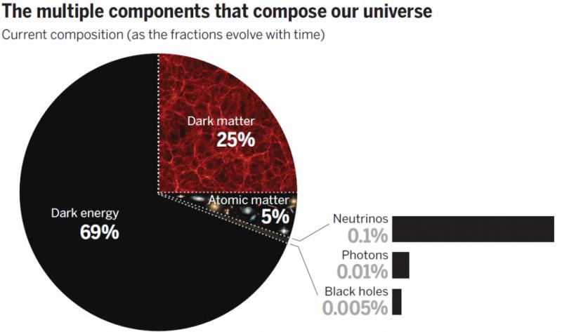 Распределение материи во Вселенной