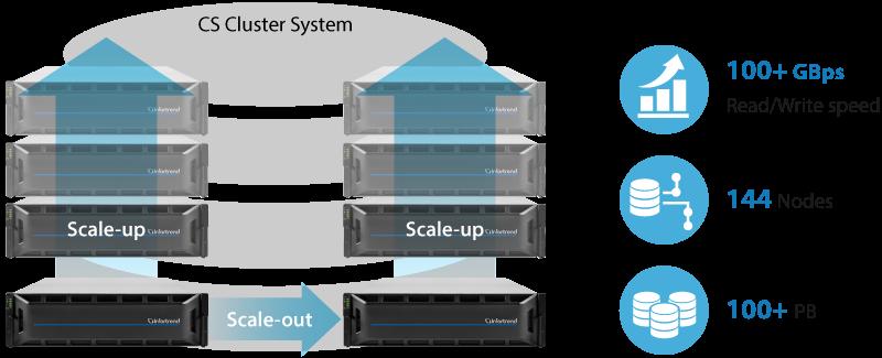Сетевое хранилище с горизонтальным масштабированием EonStor CS предлагает Infortrend