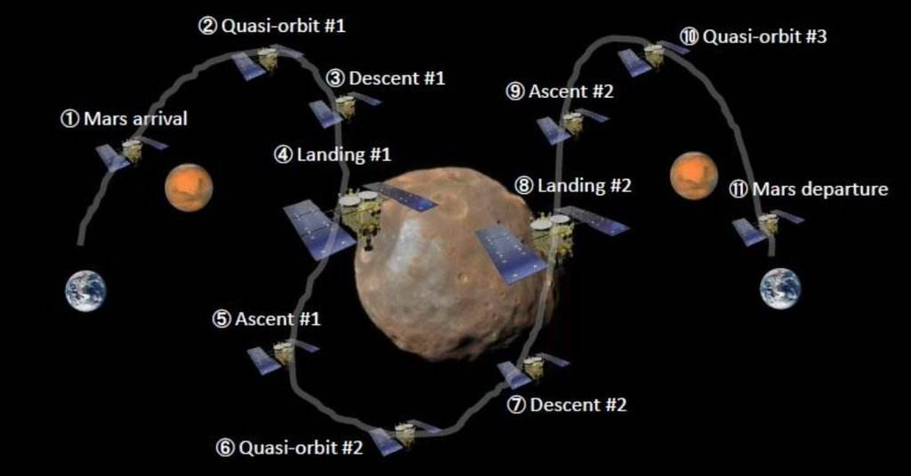 France, Japan team up to explore Mars' moons