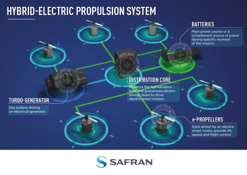 Safran HEPS concept.