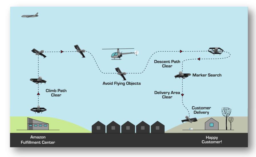 Drone delivery: Amazon nears the FAA