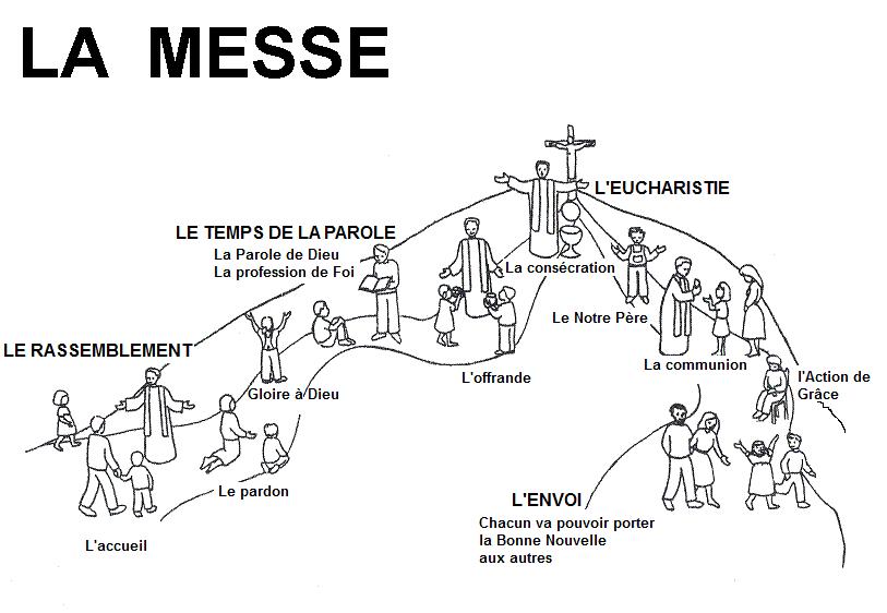 La messe, la beauté d'une rencontre. (étape 1)