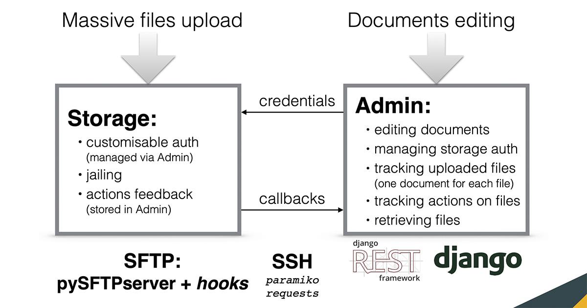 OPENSSH SFTP SERVICE CON PYTHON: PYSFTPSERVER