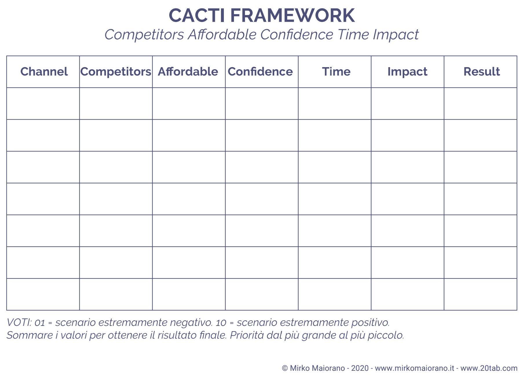framework CACTI