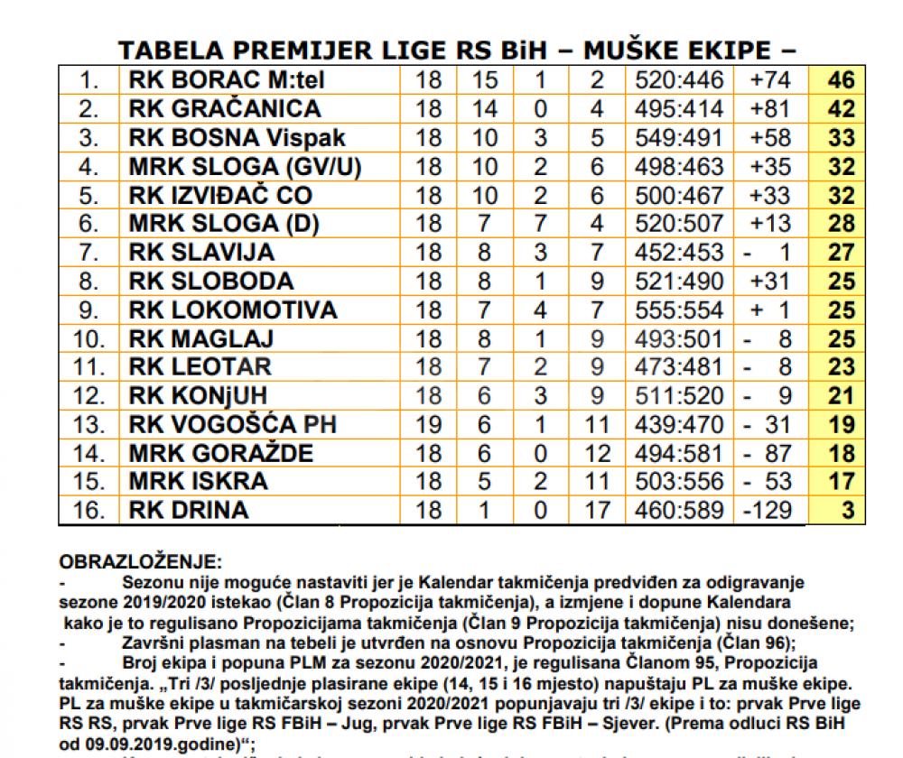 bilten 2.png - (FOTO) Gotova je Premijer liga: BiH je dobila novog šampiona