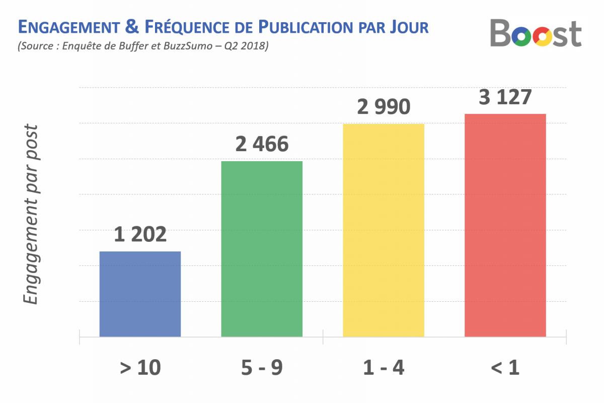 fréquence-publication-facebook.png