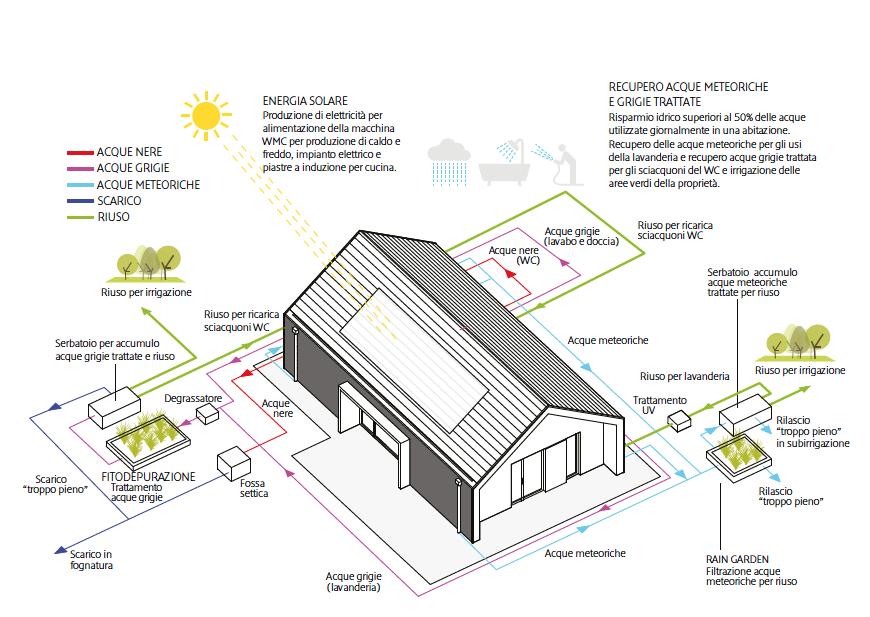 casa ecosostenibile rieti